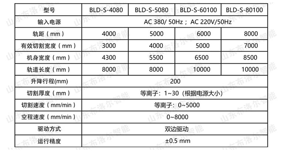 龙门式双等离子切割机技术参数